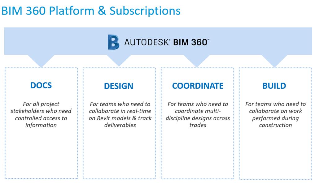 BIM 360 Subscription